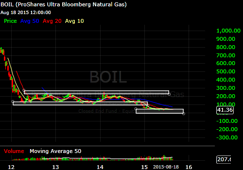 BOIL weekly chart