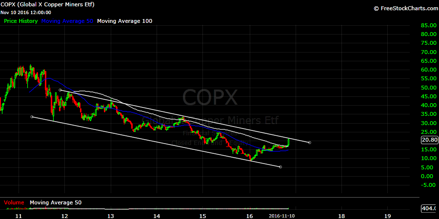 Weekly chart of the ETF COPX.