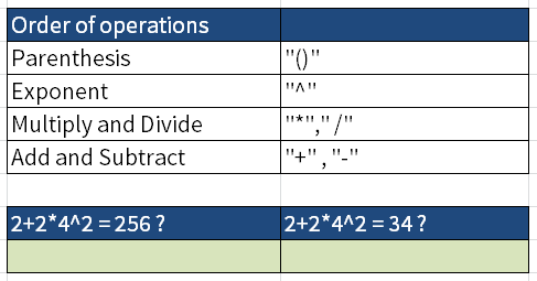 Screenshot of Excel where the orders of operations are given in descending order. Then I ask the question if 2+2*4^2 is 256 or 34.
