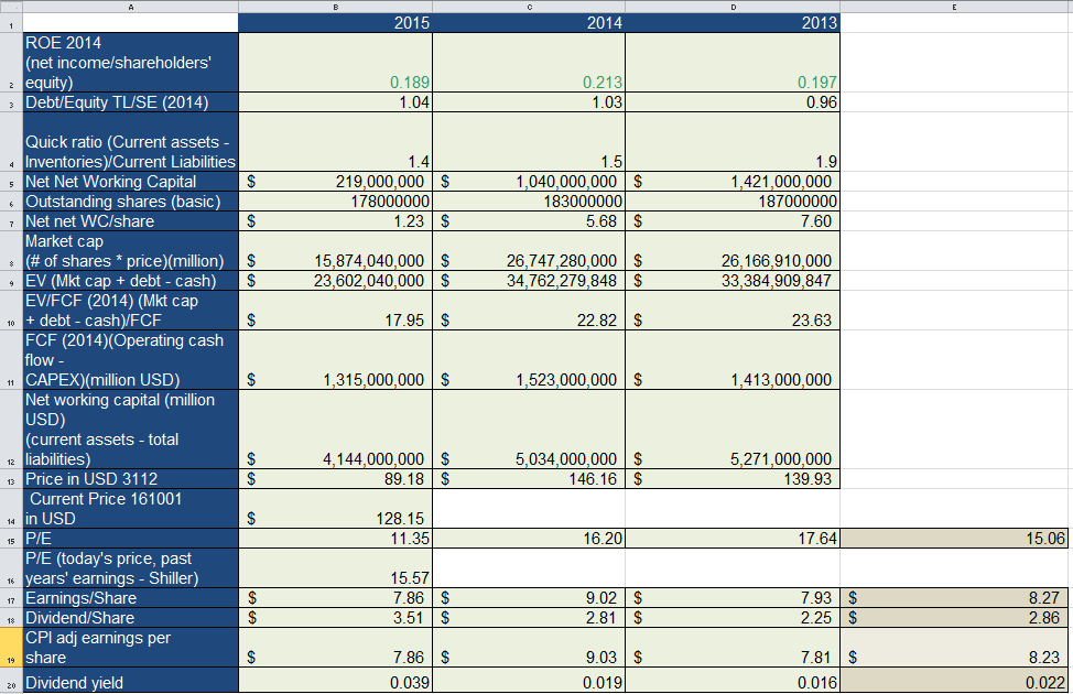 Financial data and key ratios of Cummins Inc (CMI). For illustration purposes we have limited ourselves to three years of data.