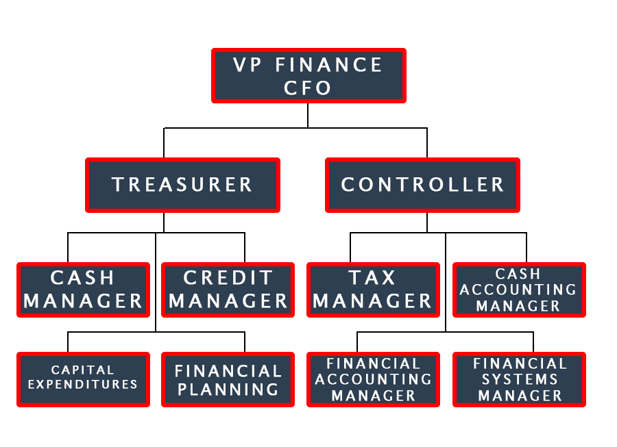 The role and structure of finance inside a corporation. On top there is the CFO or Chief Financial Officer. Below there is the Treasurer and the Controller and below them there are different people like Cash and Tax Manager.