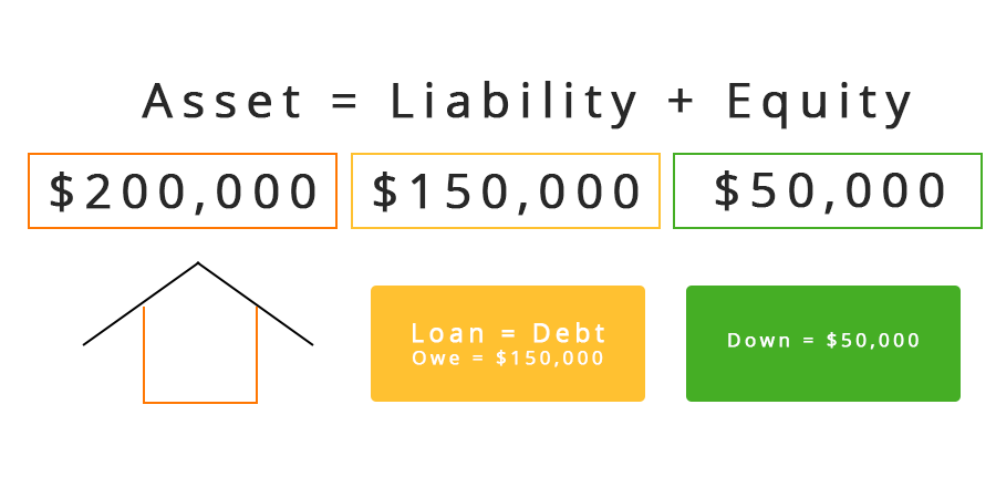 The Fundamental Accounting Equation: Asset = Liability + Equity