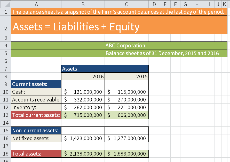 Hypothetical Balance Sheet of ABC Corporation (Current assets, Non-current assets and Total assets).