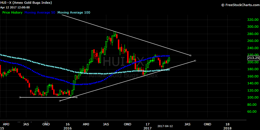 Weekly chart of the HUI Index from the beginning of 2015 until now. 50-week moving average in blue and 100-week moving average in turquoise. Ascending and descending trend lines are in white.