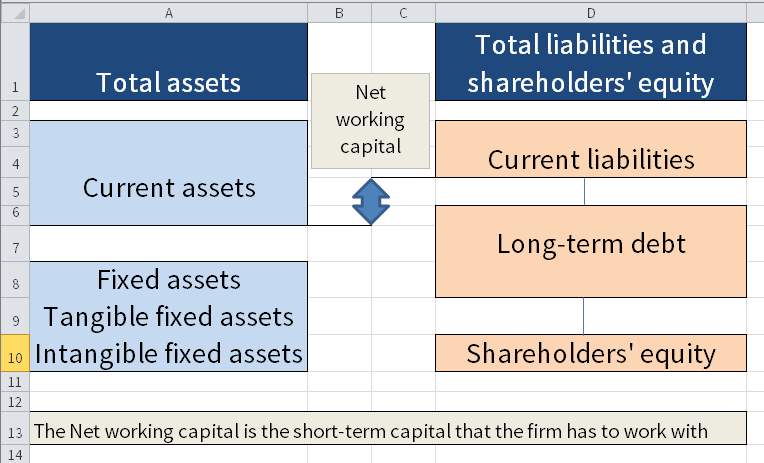 The Net working capital is defined as the difference between the Current assets and the Current liabilities.