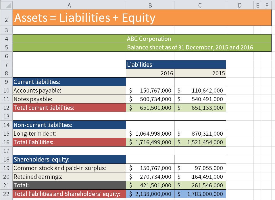 Hypothetical Balance Sheet of ABC Corporation (Current liabilities, Non-current liabilities, Total liabilities and Shareholders' equity).