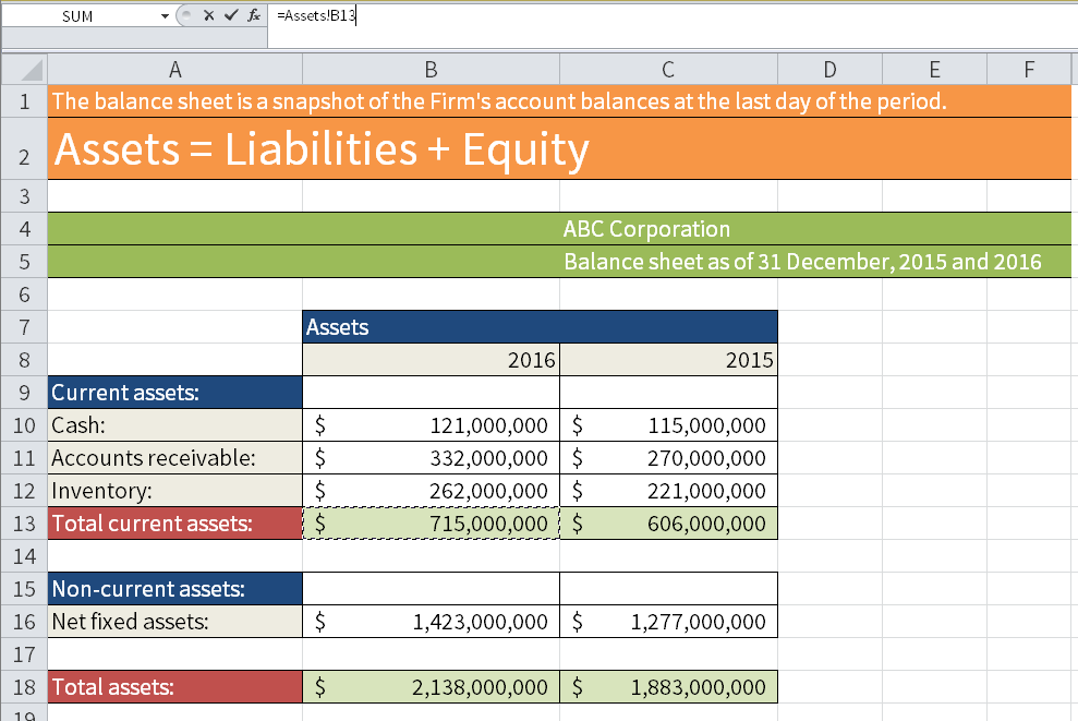 Screenshot of Excel showing how to activate cell B13 in the sheet called Assets.