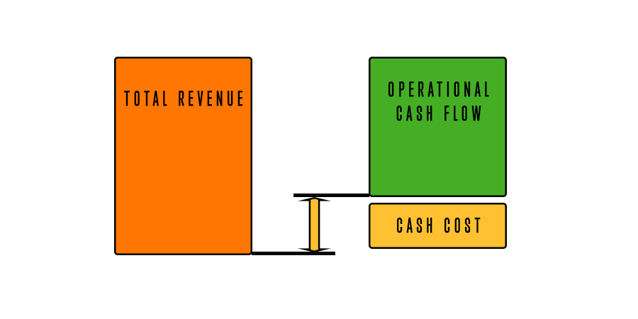 Total cash cost is calculated by deducting Operational cash flow from Total revenue.