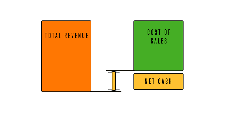 Net cash is calculated by deducting Cost of sales from Total revenue.