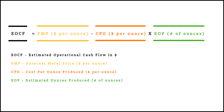 Formula for calculating Estimated Operational Cash Flow (EOCF) in $. FMP is the Forecast Metal Price in $ per ounce, CPO is Cost Per Ounce Produced and EOP is the Estimated Ounces Produced in # of ounces.
