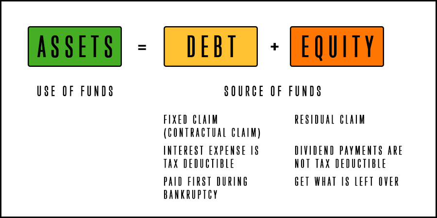 Fundamental accounting equation where the Assets represent the use of funds and Debt and Equity the source of funds