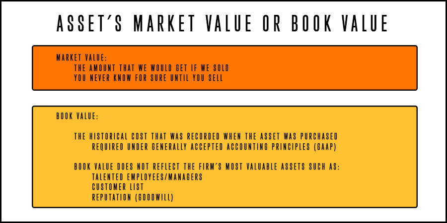Description of the Market value and the Book value of an asset.