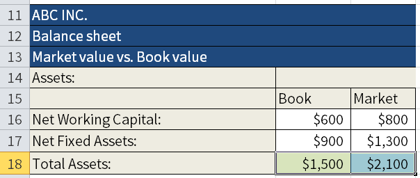 Screenshot of Microsoft Excel where we are calculating the Book value and the Market value of different assets. Here we are using the autosum option (Alt + =) in cells B18 and B19.