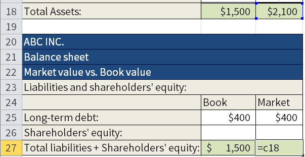 Screenshot of Microsoft Excel where we are calculating the Book value and the Market value of Shareholders' equity and Total liabilities. Here we are using Total assets from cells B18 and C18 for Total liabilities and Shareholders' equity in cells B27 and C27.