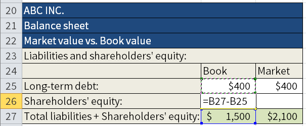 Screenshot of Microsoft Excel where we are calculating the Book value and the Market value of Shareholders equity and Total liabilities. Here we are calculating the Shareholders' equity in cell B26 by subtracting B25 from B27.