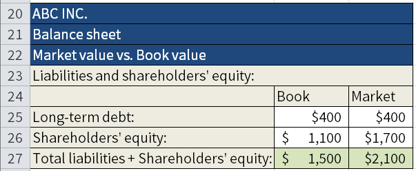 Screenshot of Microsoft Excel where we are calculating the Book value and the Market value of Shareholders' equity and Total liabilities. Here we are showing the final result.
