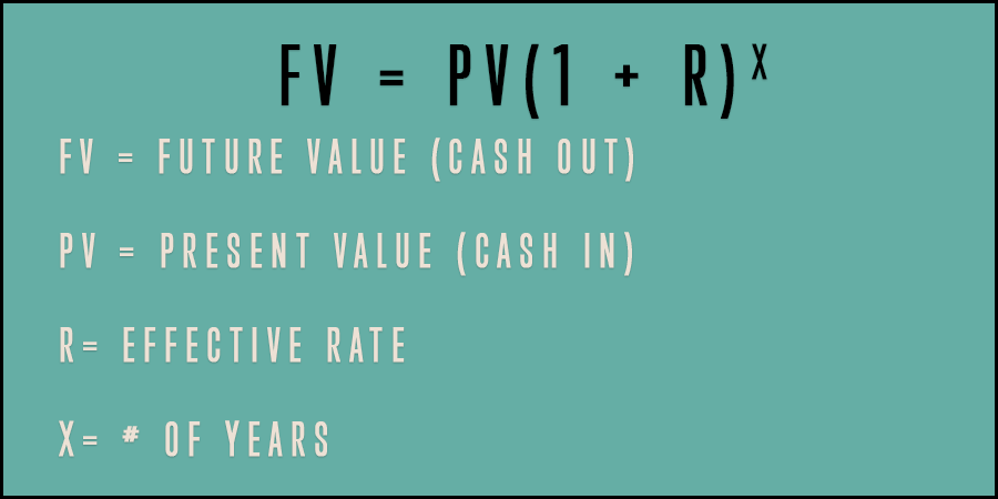 Formula for how to calculate the Future value (FV) from a Present value (PV) with a Rate (R) and Number of years (X).