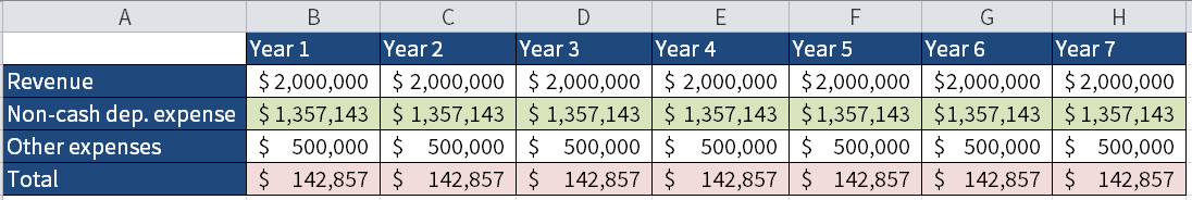 Screenshot of Microsoft Excel showing how to account for depreciation to match the related revenue for the same period.