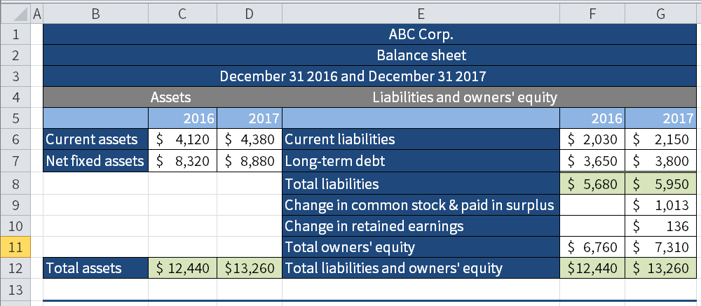 Screenshot of Microsoft Excel showing a hypothetical balance sheet from which we are going to calculate cash flow.