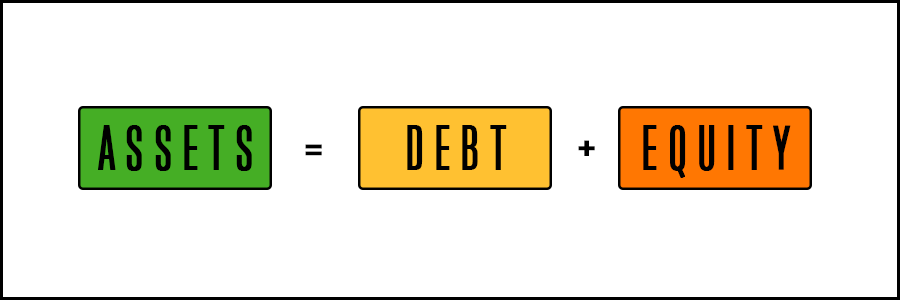 The Fundamental Accounting Equation where Assets equal Liabilities plus Equity.