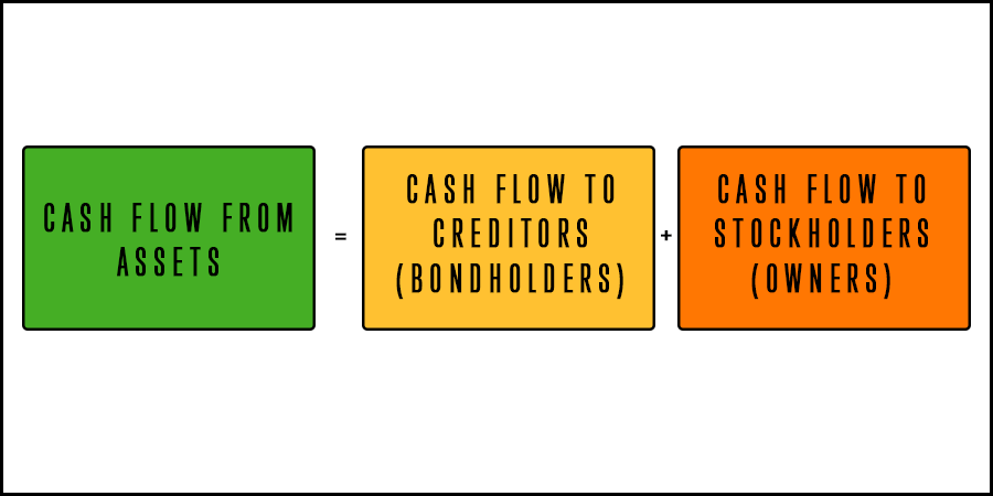 Figure explaining how Cash flow from assets equals Cash flow to creditors and Cash flow to stockholders.