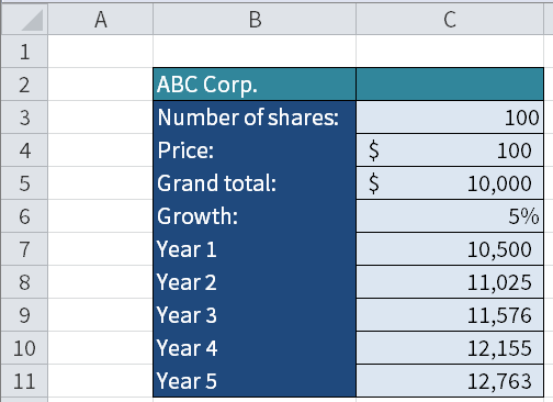 Screenshot of Microsoft Excel showing growth of 5 per cent a year of 100 shares that initially are worth $100.
