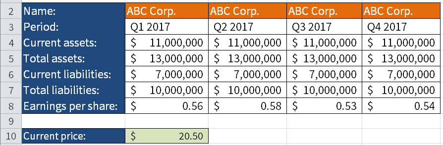 Key numbers of a hypothetical company, ABC Corp., for the four quarters of 2017.
